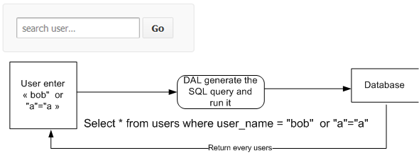 SQL_Injection 2
